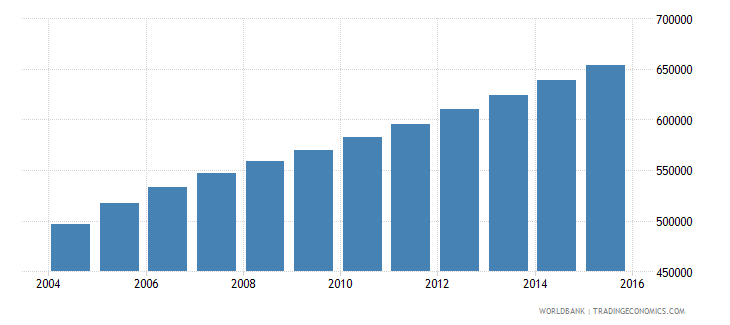 sierra leone population ages 5 11 male wb data