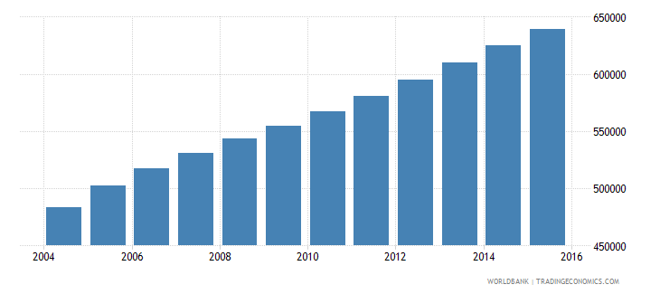 sierra leone population ages 6 12 female wb data