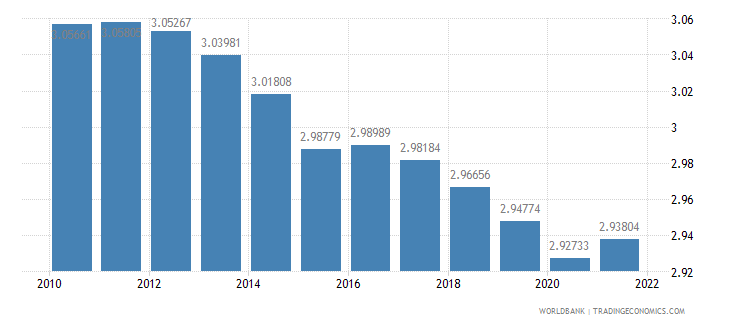 sierra leone population ages 65 and above percent of total wb data