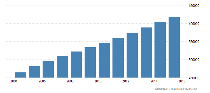sierra leone population ages 7 13 male wb data