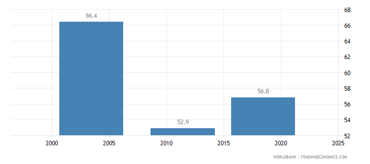 sierra leone poverty headcount ratio at national poverty line percent of population wb data