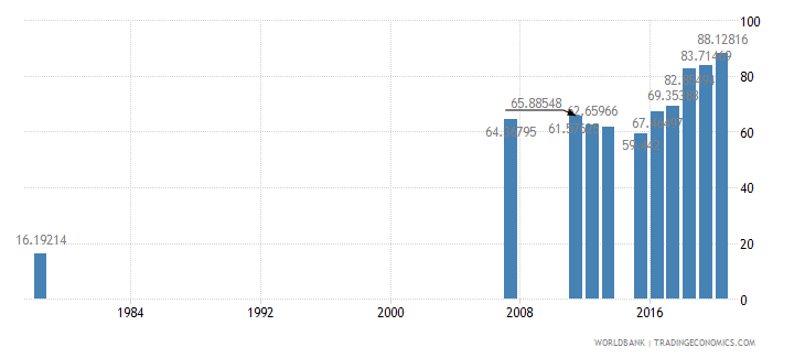 sierra leone primary completion rate female percent of relevant age group wb data