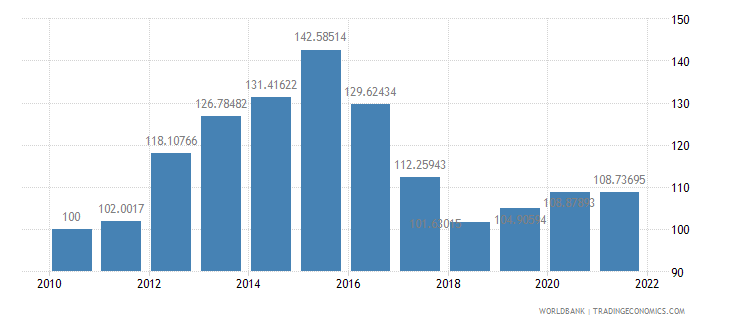 sierra leone real effective exchange rate index 2000  100 wb data