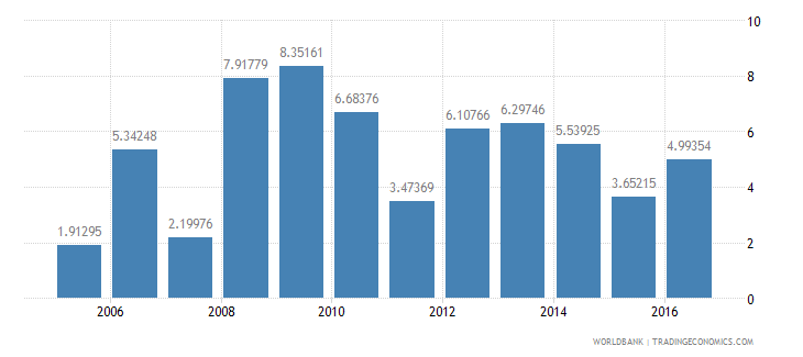 sierra leone services etc  value added annual percent growth wb data