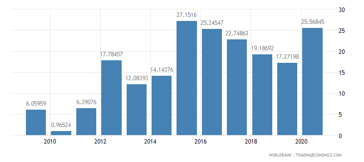 sierra leone short term debt percent of exports of goods services and income wb data