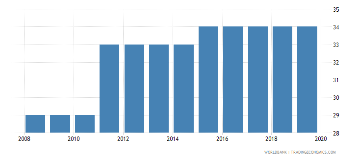 sierra leone tax payments number wb data