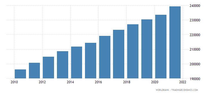 sierra leone total population for age 65 and above only 2005 and 2010 in number of people wb data