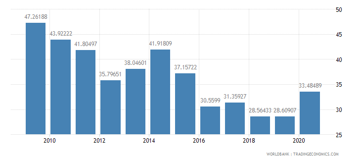 sierra leone total reserves percent of total external debt wb data