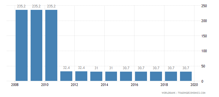 sierra leone total tax rate percent of profit wb data