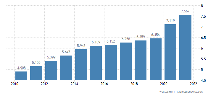 sierra leone unemployment youth female percent of female labor force ages 15 24 wb data