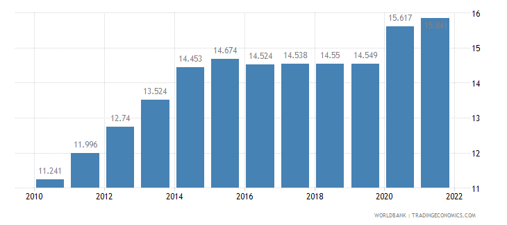 sierra leone unemployment youth male percent of male labor force ages 15 24 wb data