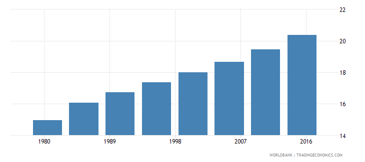 sierra leone urban population male percent of total wb data