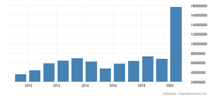 sierra leone workers remittances and compensation of employees received us dollar wb data