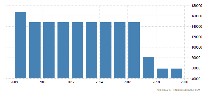 singapore armed forces personnel total wb data