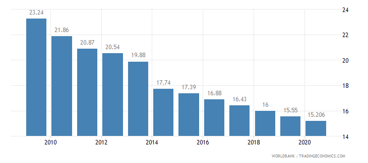 singapore employment in industry percent of total employment wb data