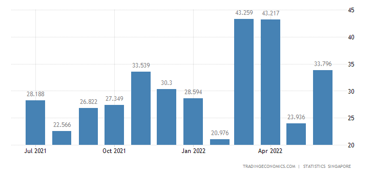 Singapore Exports of Animal and Vegetable Oils Fats & Waxes