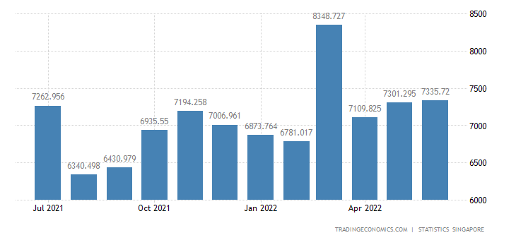 Singapore Exports of Chemicals & Chemical Products