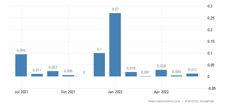 Singapore Exports of Coal, Coke & Briquettes