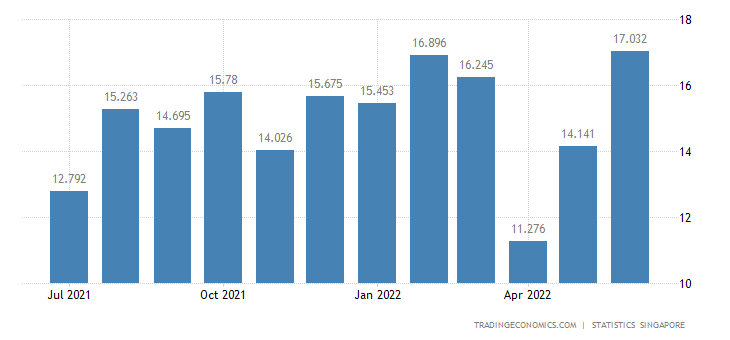 Singapore Exports of Crude Animal & Vegetable Materials Nes