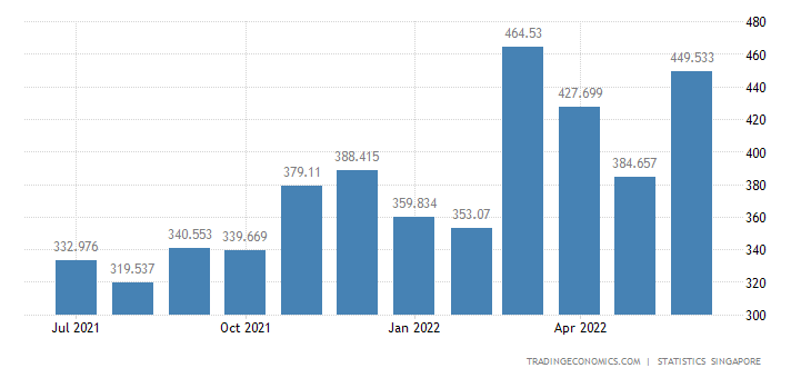 Singapore Exports of Crude Materials (excl Fuels)