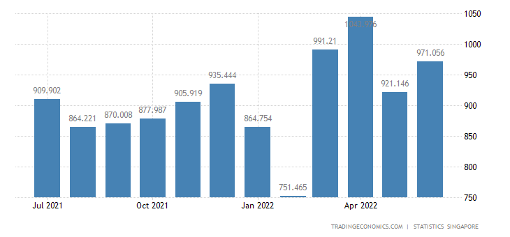 Singapore Exports of Electrical Apparatus