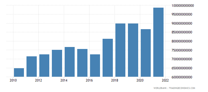 singapore exports of goods and services current lcu wb data
