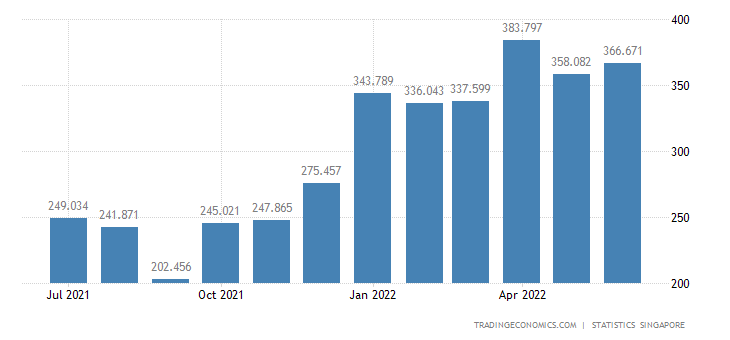 Singapore Exports of Non-metallic Mineral Manufactures Nes