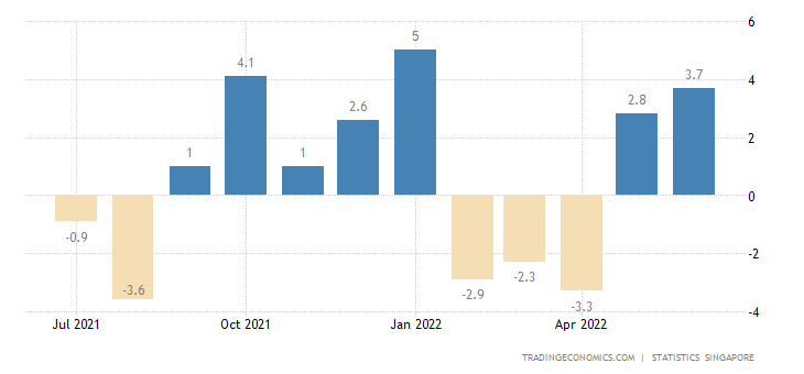 Singapore Exports of Non-oil Domestic Exports Of