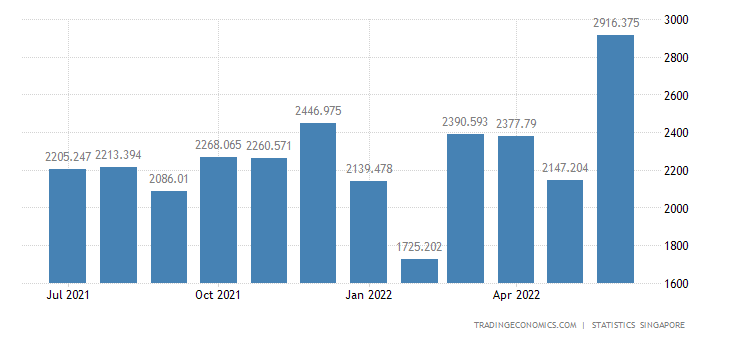 Singapore Exports to South Korea