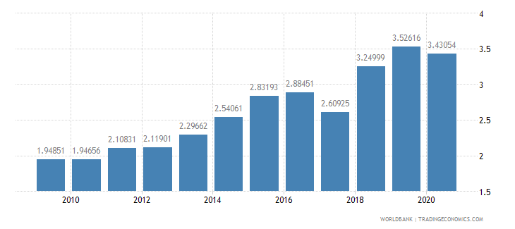 singapore food exports percent of merchandise exports wb data