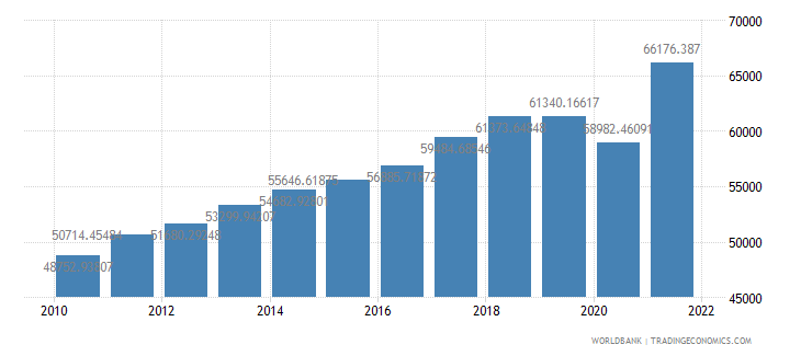singapore gdp per capita constant 2000 us dollar wb data