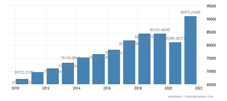 singapore gdp per capita constant lcu wb data