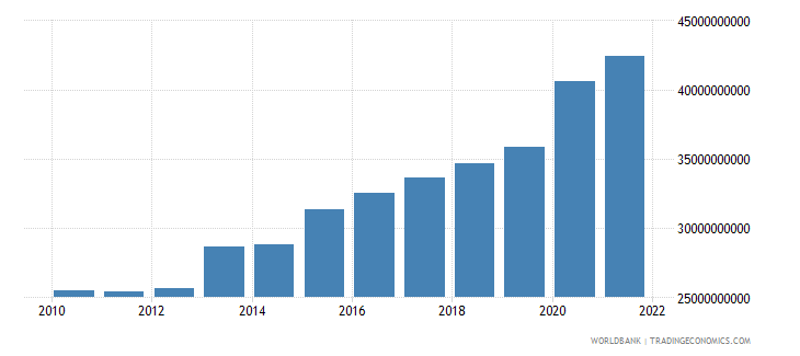 singapore general government final consumption expenditure constant 2000 us dollar wb data