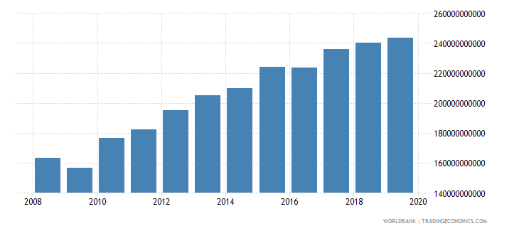 singapore gross national expenditure constant 2000 us dollar wb data
