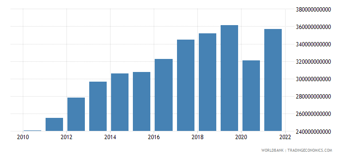 singapore gross national expenditure current lcu wb data