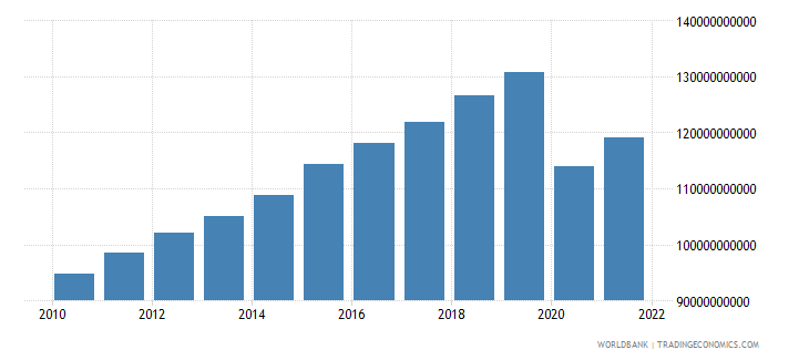 singapore household final consumption expenditure constant 2000 us dollar wb data