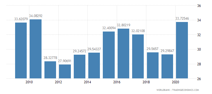singapore ict goods exports percent of total goods exports wb data