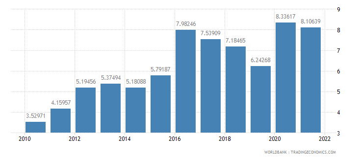 singapore ict service exports percent of service exports bop wb data