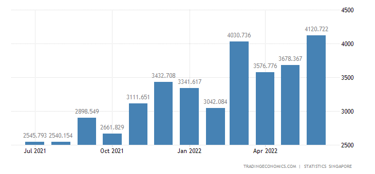 Singapore Imports from South Korea