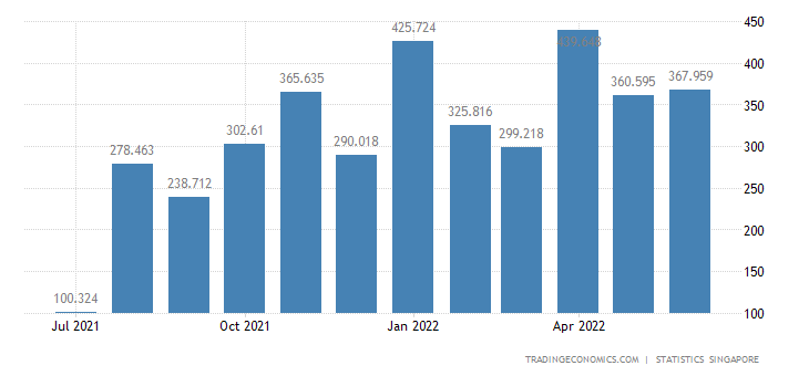 Singapore Imports of Animal & Vegetable Oils & Fats