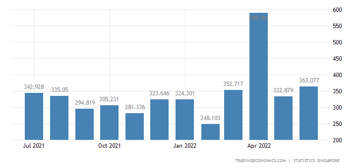 Singapore Imports of Crude Materials (excl Fuels)