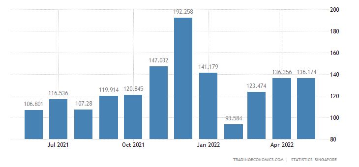 Singapore Imports of Fish, Seafood (excl Marine Mammals) &