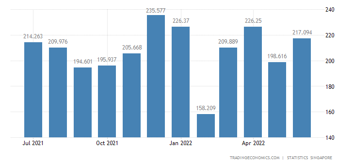 Singapore Imports of Fruits, Nuts & Vegetables