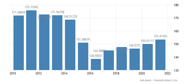 singapore imports of goods and services percent of gdp wb data
