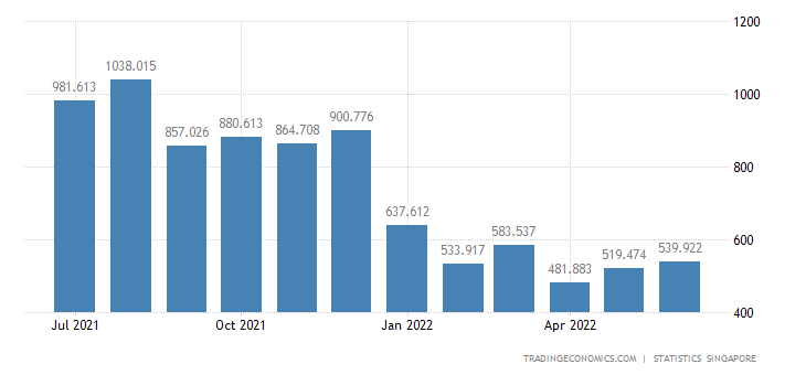 Singapore Imports of Parts & Accessories