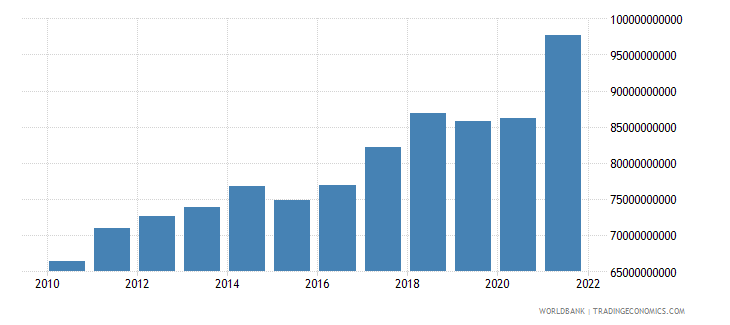 singapore industry value added constant 2000 us dollar wb data