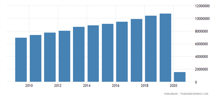 singapore international tourism number of departures wb data