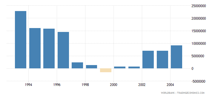 singapore net bilateral aid flows from dac donors total us dollar wb data