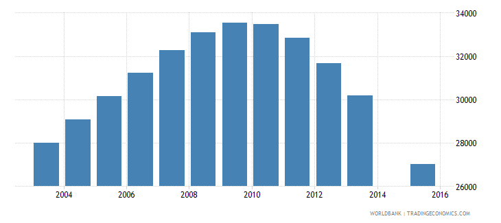 singapore population age 15 female wb data