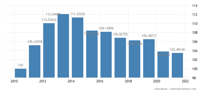 singapore real effective exchange rate index 2000  100 wb data